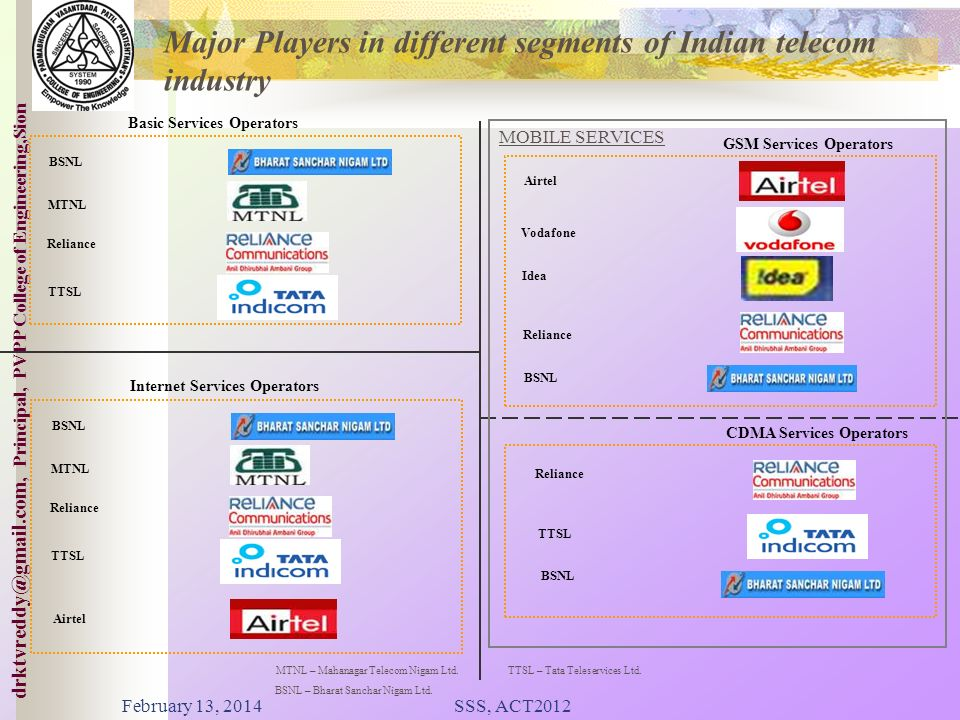 Major Players in different segments of Indian telecom industry