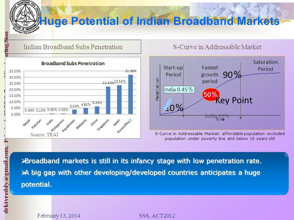 Huge Potential of Indian Broadband Markets