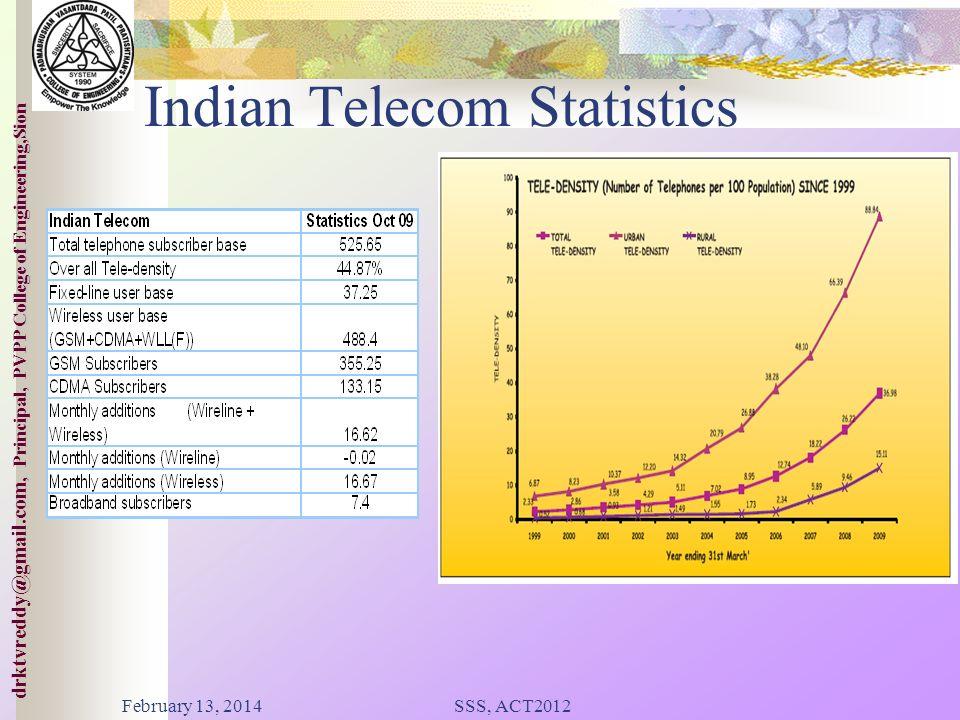 Indian Telecom Statistics