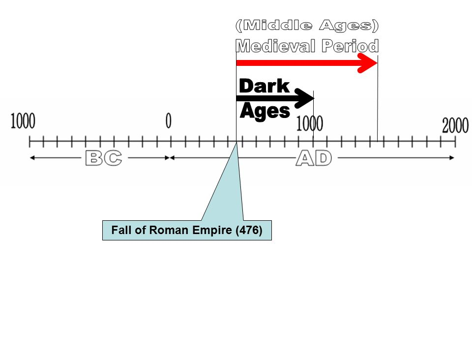 (Middle Ages) Medieval Period Dark Ages Fall of Roman Empire (476)