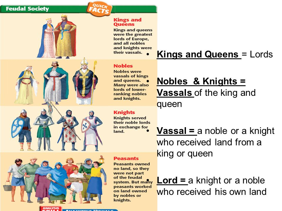 Kings and Queens = Lords