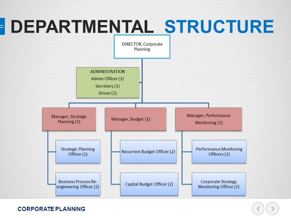 corporate planning and strategy pdf