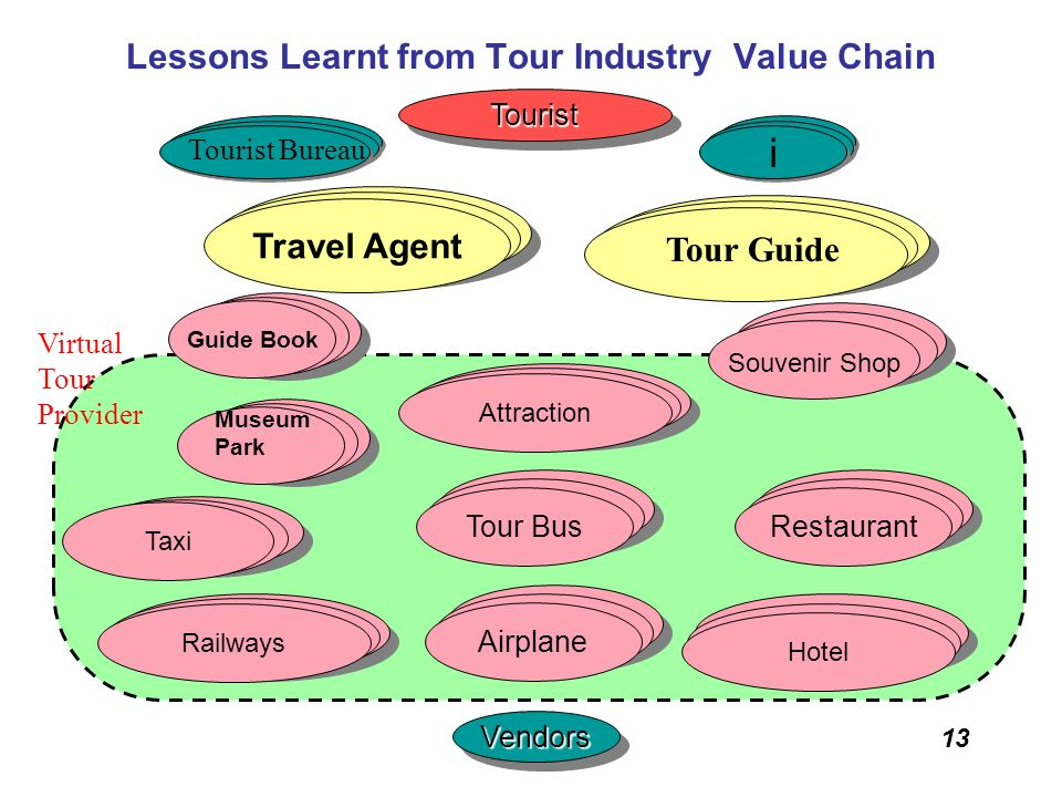 Lessons Learnt from Tour Industry Value Chain