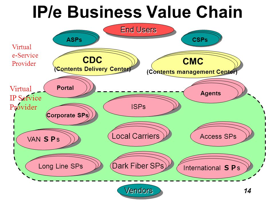 IP/e Business Value Chain