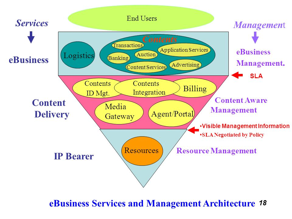 eBusiness Services and Management Architecture