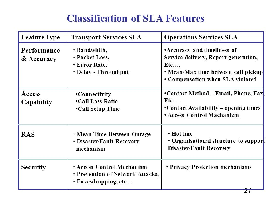 Classification of SLA Features