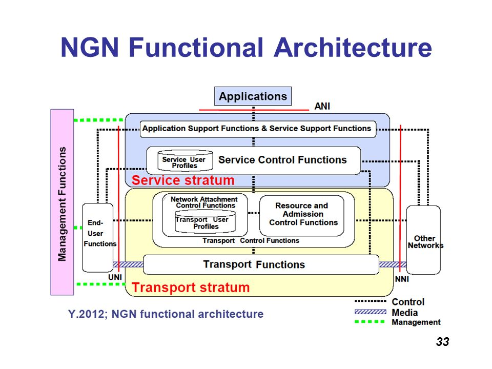 NGN Functional Architecture