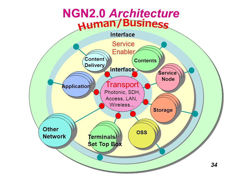 NGN2.0 Architecture Human/Business Transport Service Enabler Interface