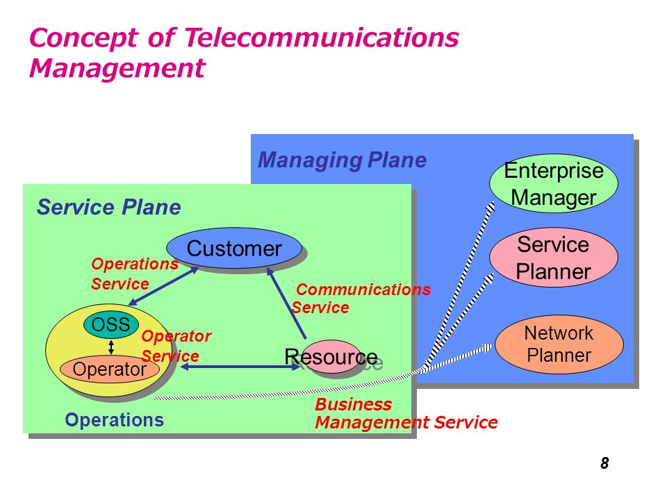 Concept of Telecommunications Management