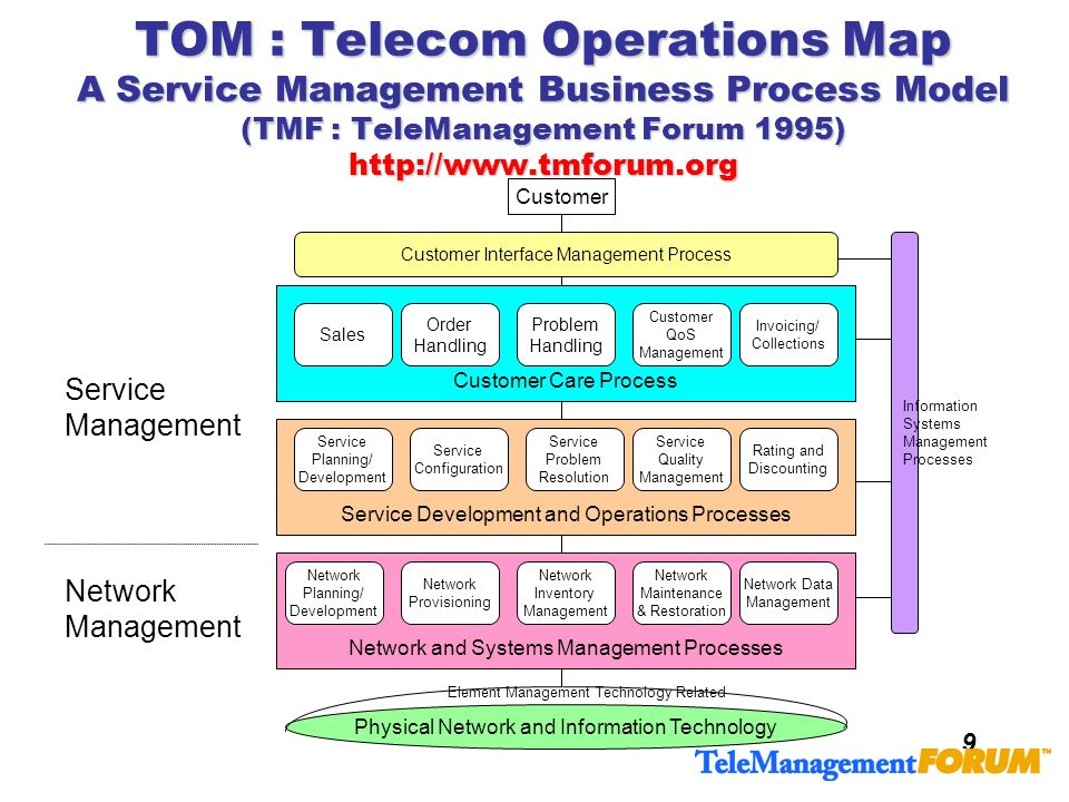 TOM : Telecom Operations Map A Service Management Business Process Model (TMF : TeleManagement Forum 1995) http://www.tmforum.org