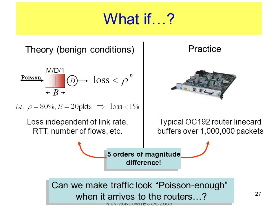 What if… Theory (benign conditions) Practice B