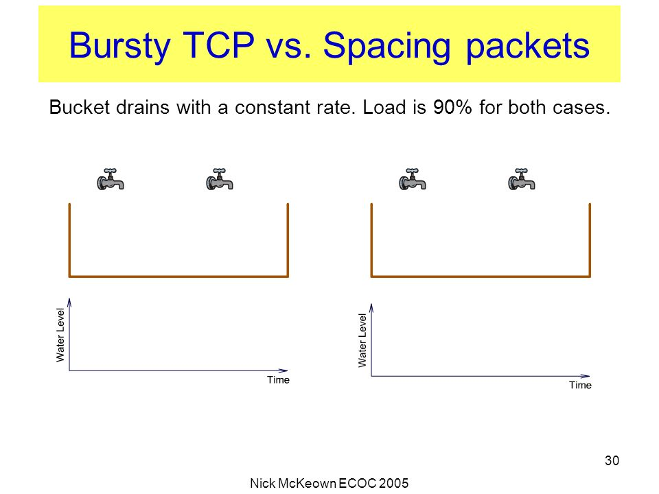 Bursty TCP vs. Spacing packets