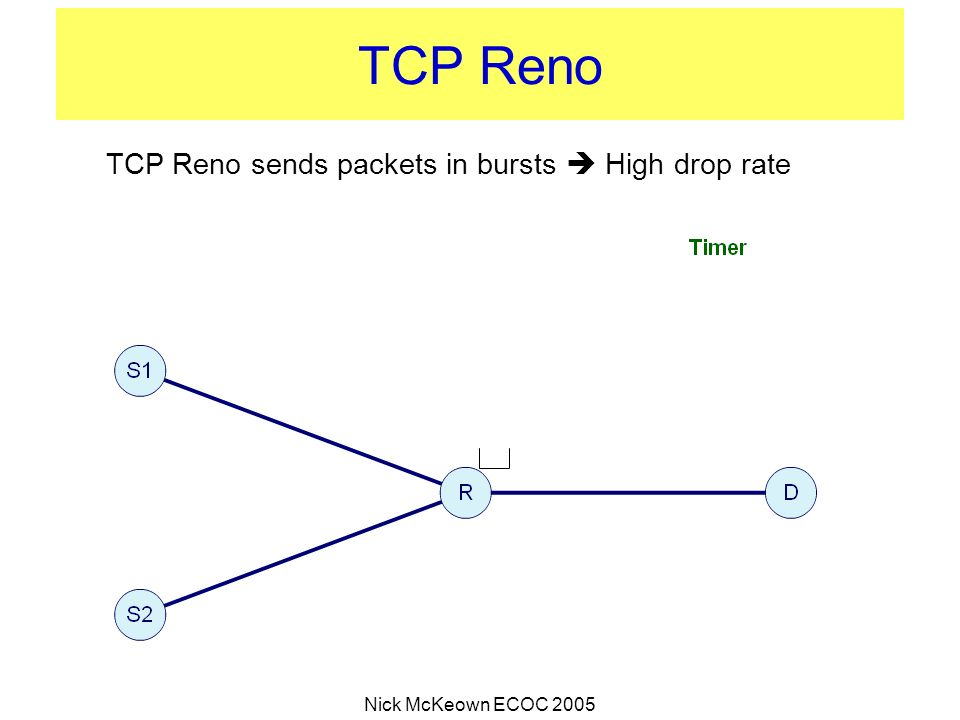 TCP Reno sends packets in bursts  High drop rate