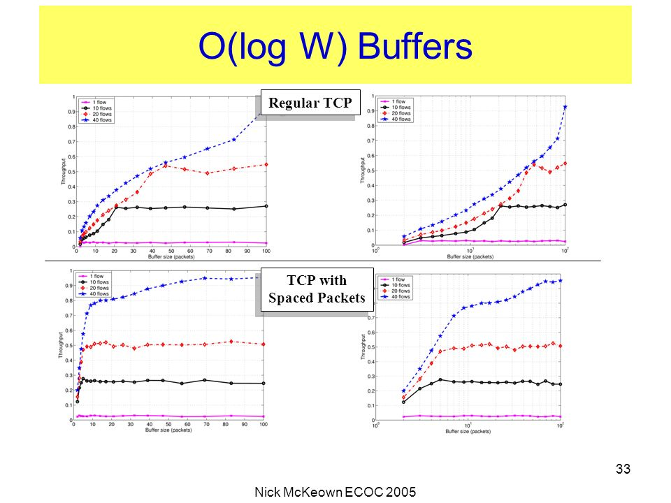 O(log W) Buffers Regular TCP TCP with Spaced Packets
