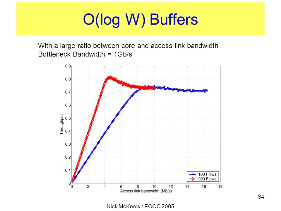 O(log W) Buffers With a large ratio between core and access link bandwidth. Bottleneck Bandwidth = 1Gb/s.