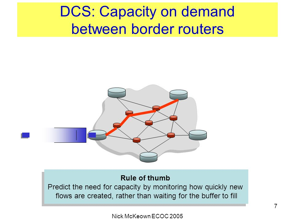 DCS: Capacity on demand between border routers