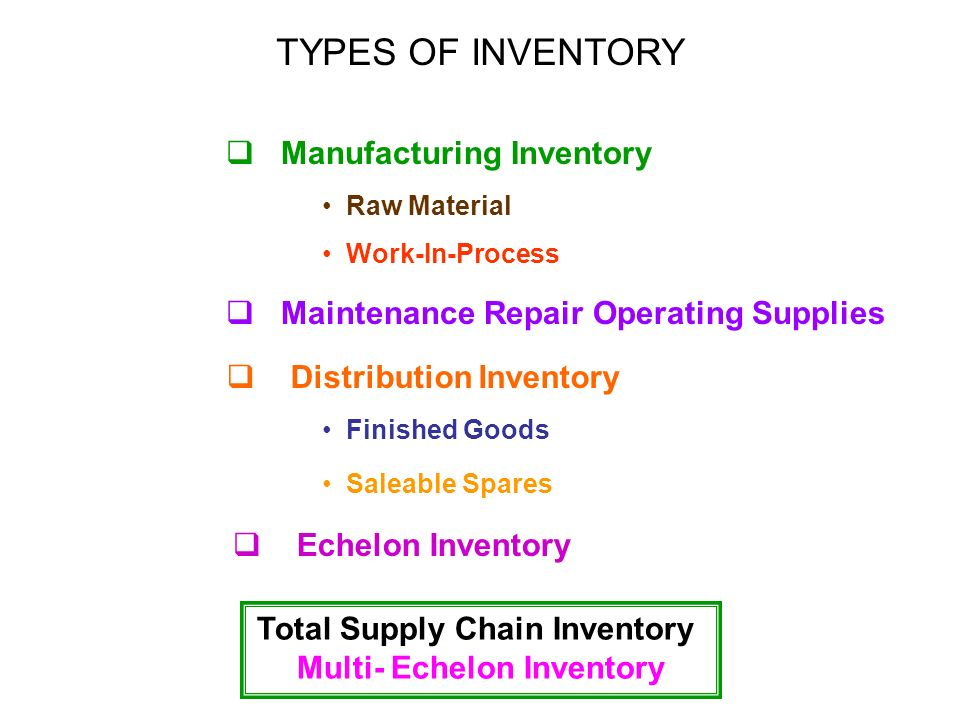 Managing Inventory Module V Ppt Download