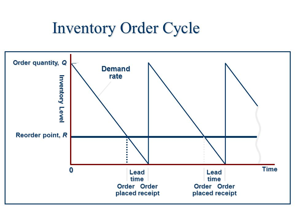 economic order quantity and cycle service (a) calculate the economic order quantity (round your answer to 1 decimal place, the tolerance is +/-01) (b) what reorder point will provide an order cycle service level of 97 percent.