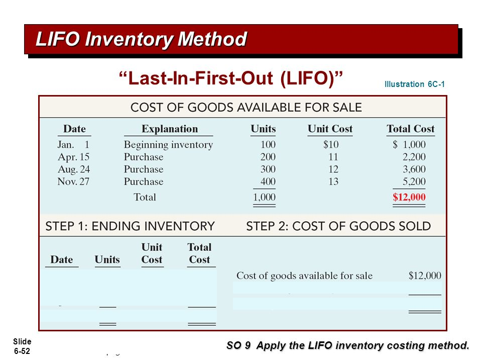 an analysis of the last in first out method in managing inventories and accounting Implementation financial analysis cost of quality: not only failure costs  doing things right the first  activity of finding out what.