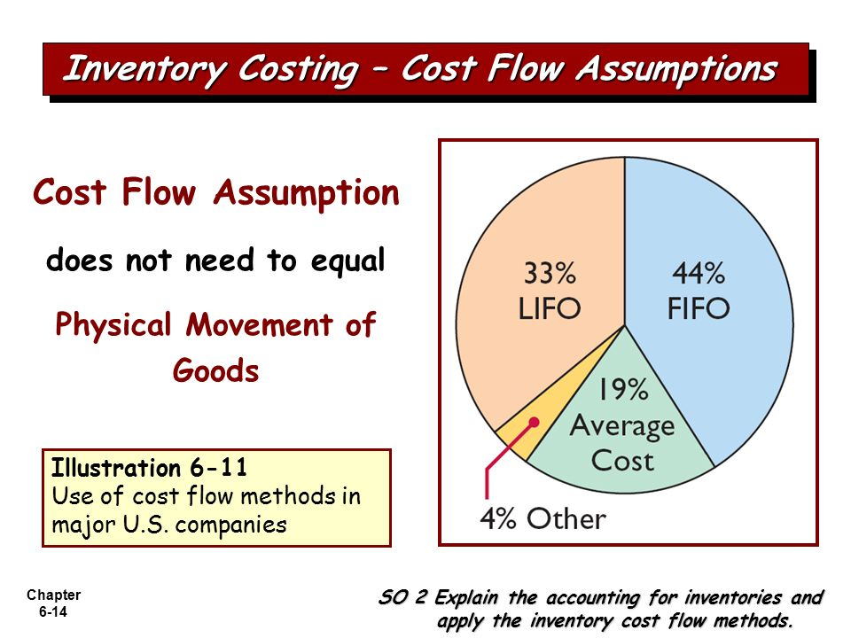 questions on inventory costing The fifo method, lifo method and weighted average cost method are the lifo method is the preferred inventory valuation method in the united questions.