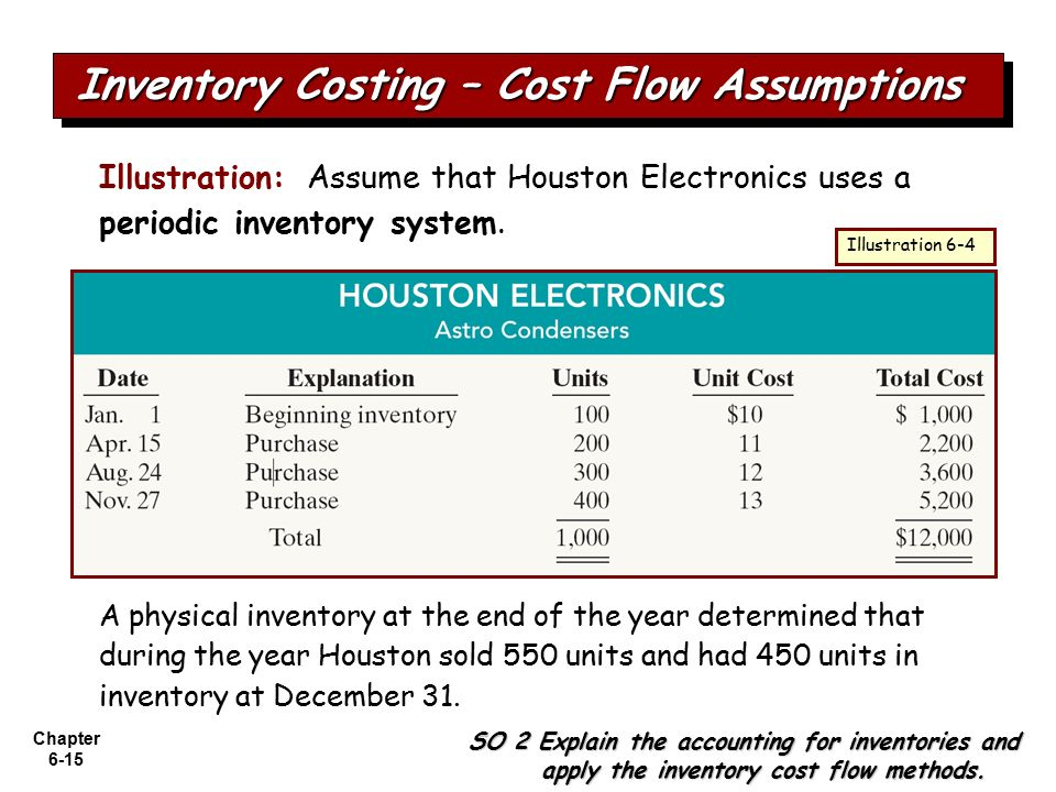 cost flow assumption essay What are cost flow assumptions the phrase cost flow assumptions often refers to the methods available for moving the costs of a company's products from its inventory.