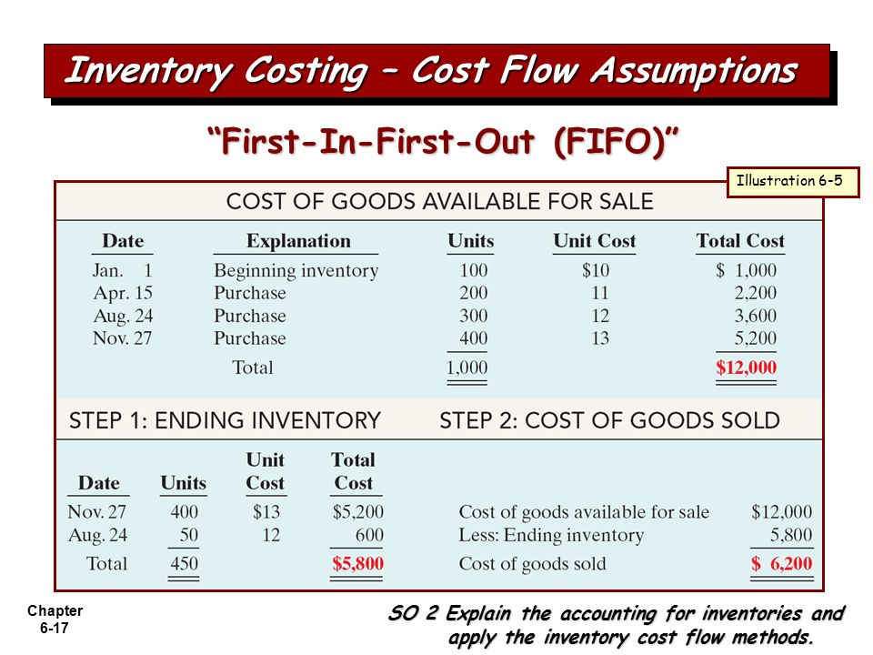 fifo and lifo inventory methods Last-in-first-out a money-saving tactic is to select fifo for your financial reporting and last-in-first-out for taxes lifo assigns the latest costs to inventory first and therefore gives results opposite to those of the fifo cost assumption.
