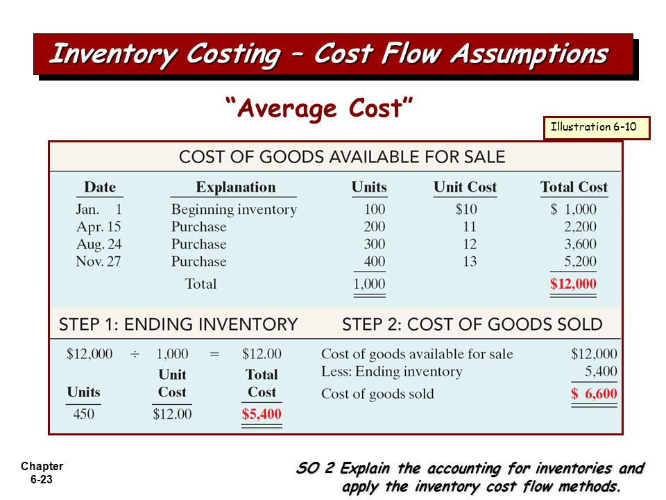 assignment on cost flow methods Assignment classification table (by topic)  describe and compare the cost flow assumptions  approximates the specific identification method when the physical flow.