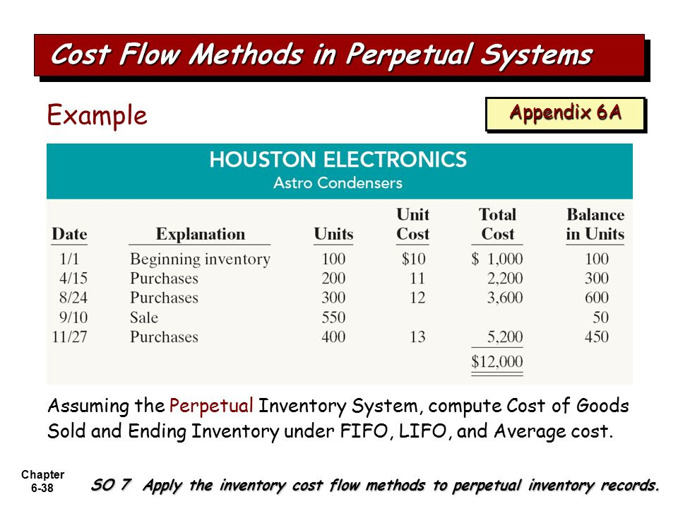 the inventory system Just-in-time (jit) is an inventory strategy companies employ to increase efficiency and decrease waste by receiving goods only as they are needed in the production process, thereby reducing inventory costs this method requires producers to forecast demand accurately this inventory supply system.