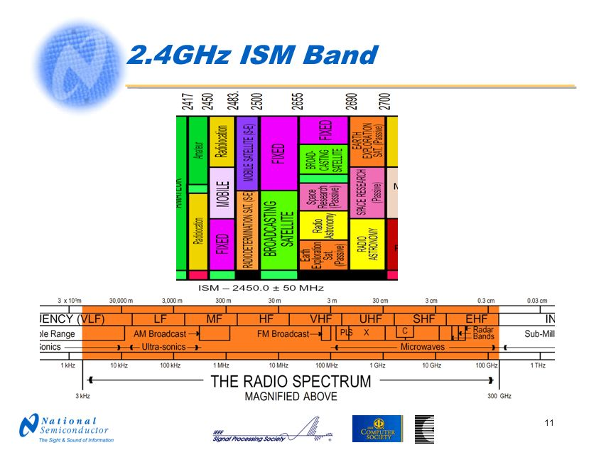2.4GHz ISM Band