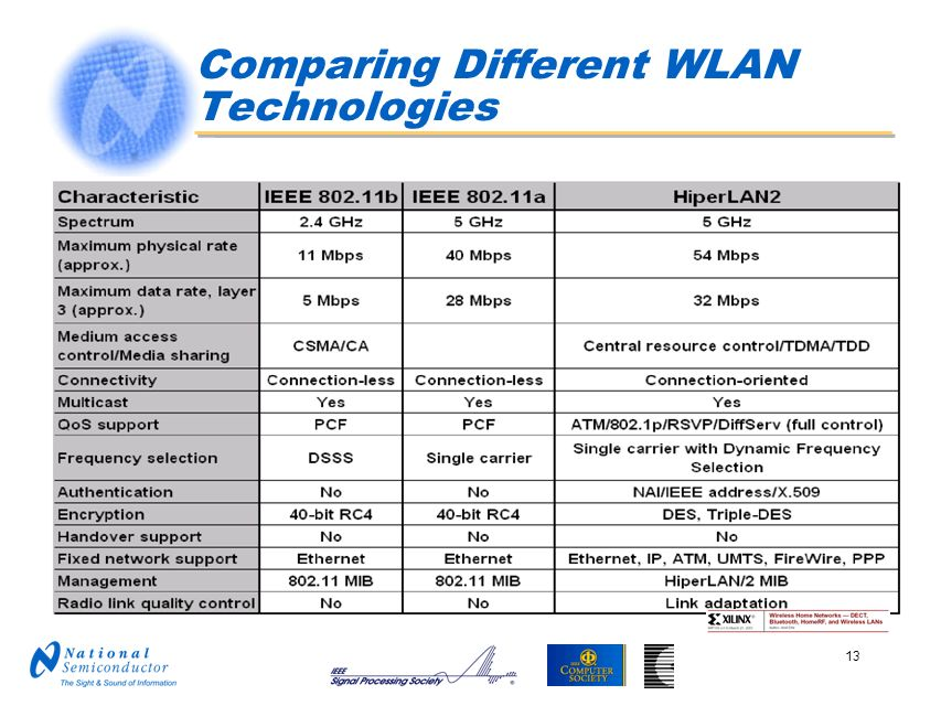 Comparing Different WLAN Technologies