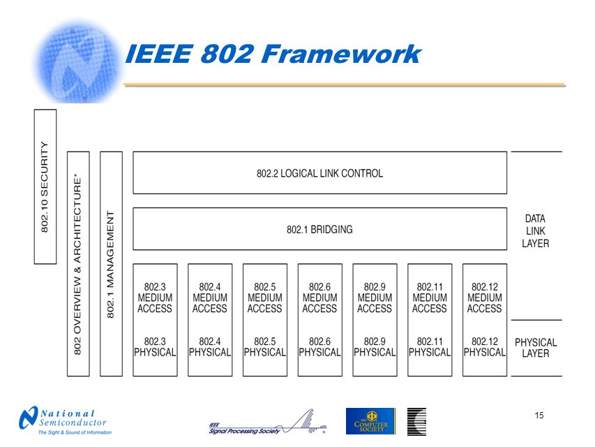 IEEE 802 Framework