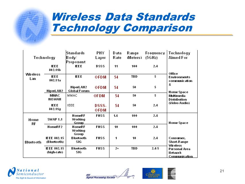 Wireless Data Standards Technology Comparison