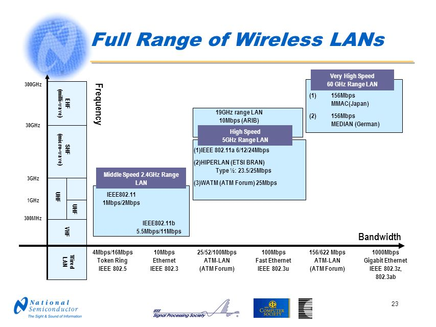 Full Range of Wireless LANs