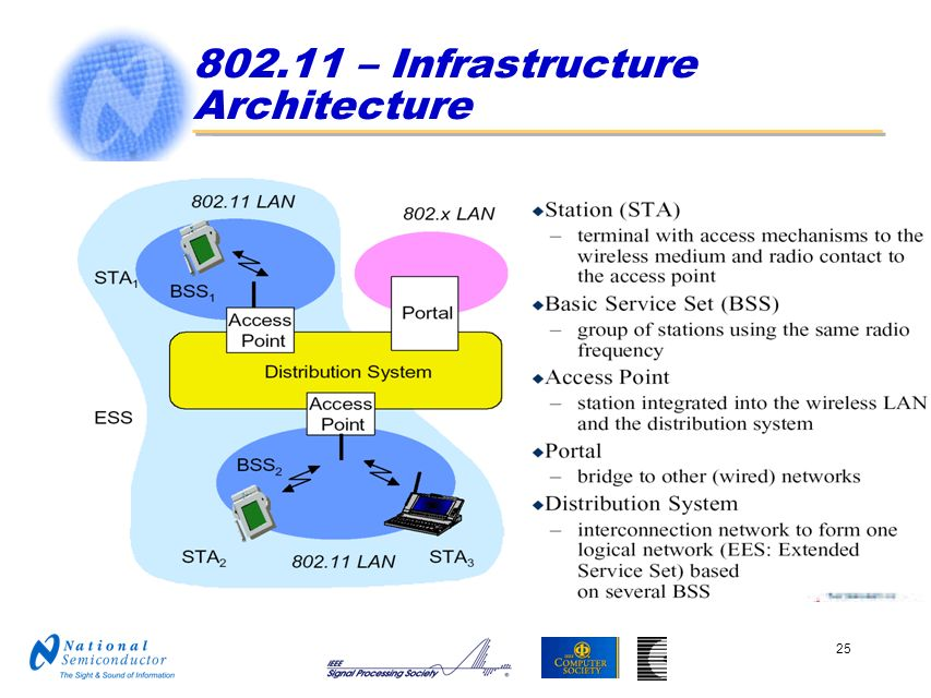 802.11 – Infrastructure Architecture