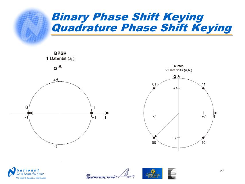 Binary Phase Shift Keying Quadrature Phase Shift Keying