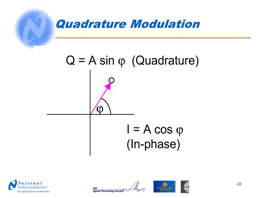 Quadrature Modulation