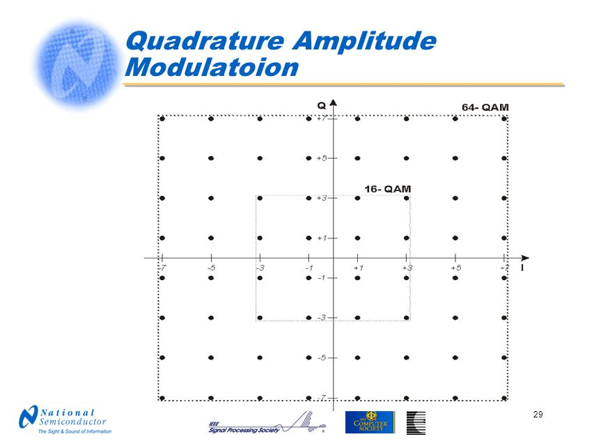 Quadrature Amplitude Modulatoion
