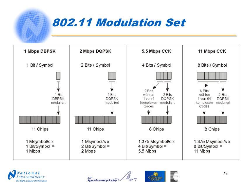 802.11 Modulation Set