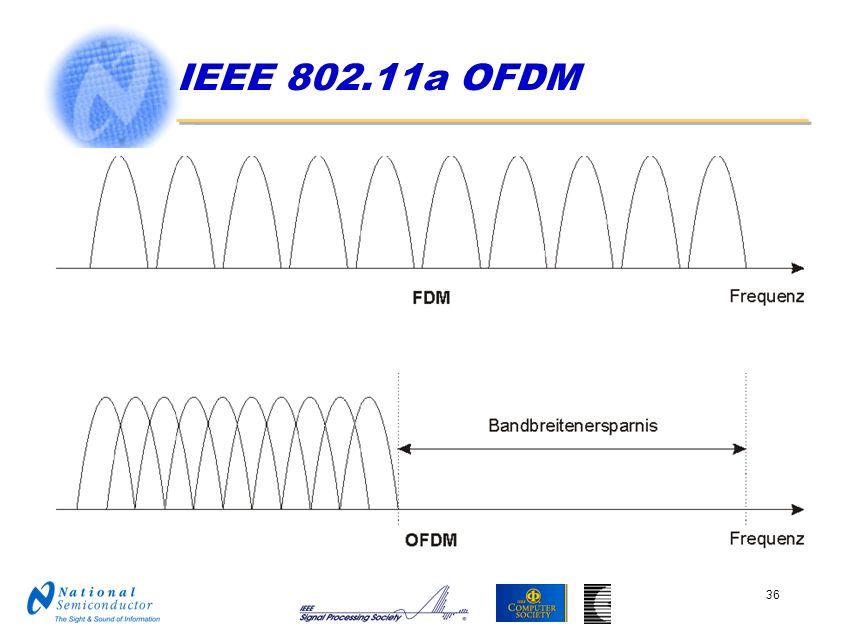 IEEE 802.11a OFDM