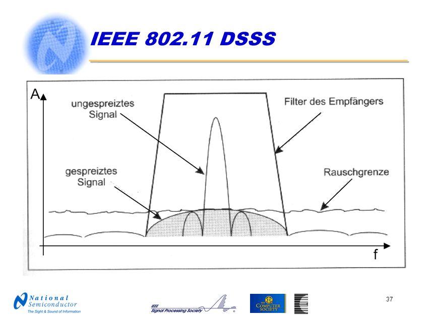 IEEE 802.11 DSSS