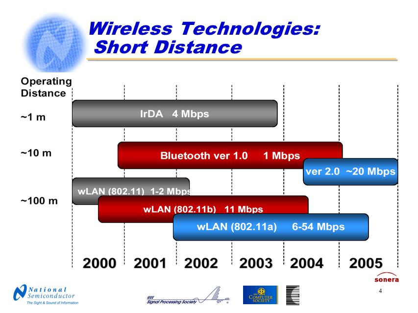 Wireless Technologies: Short Distance