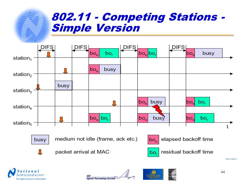 802.11 - Competing Stations - Simple Version