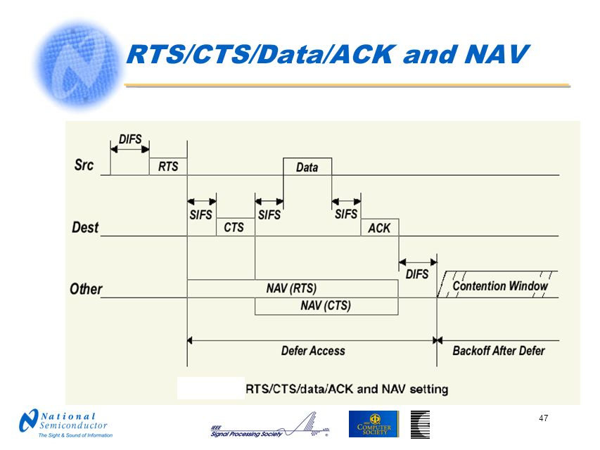 RTS/CTS/Data/ACK and NAV