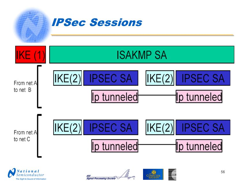 IPSec Sessions