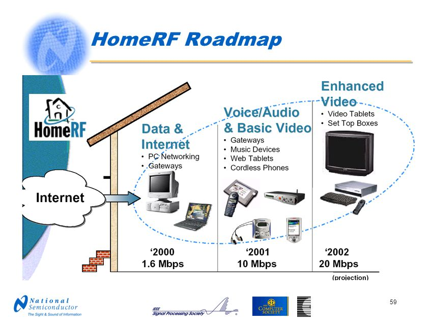 HomeRF Roadmap