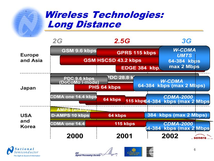 Wireless Technologies: Long Distance