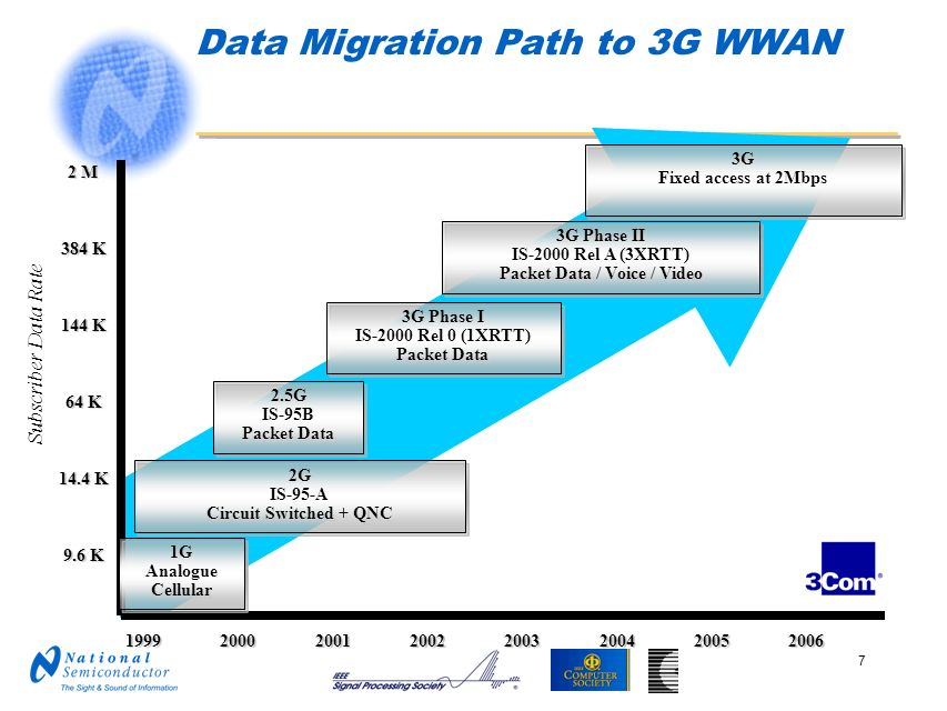 Data Migration Path to 3G WWAN
