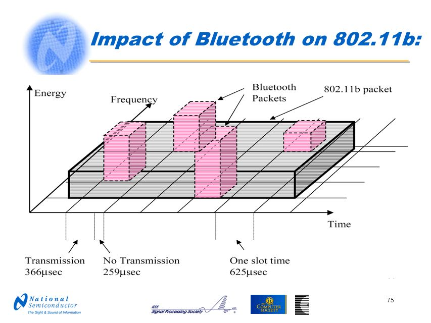 Impact of Bluetooth on 802.11b: