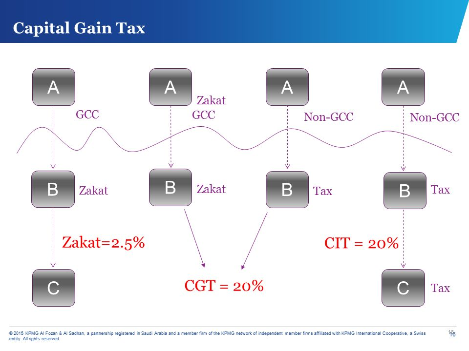 Saudi tax zakat update list of topics ppt download 17 capital ccuart Image collections