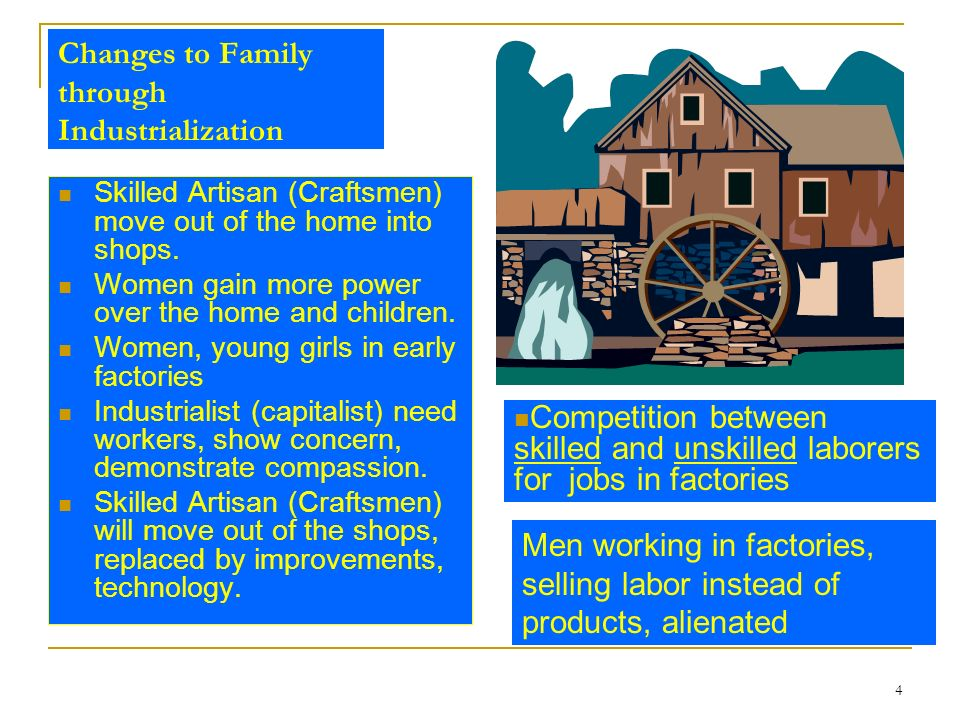 Changes to Family through Industrialization